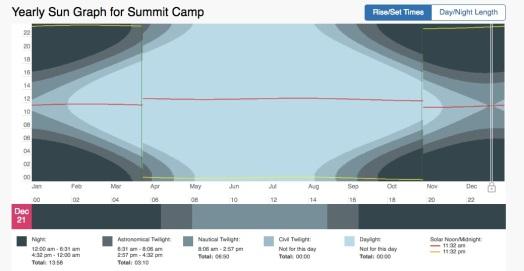 summit-solar-graph